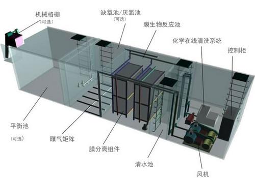 污水处理的方法与原理_污水处理设计方案图纸