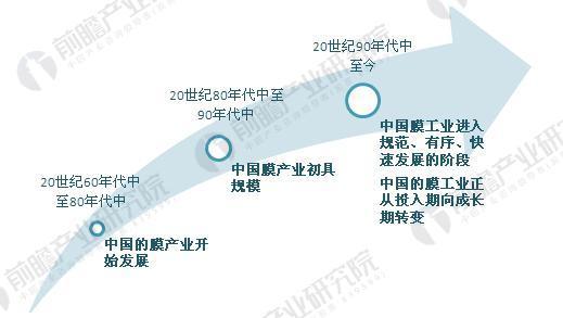 图表1.中国膜工业发展历程