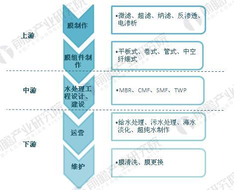 图表2.膜工业产业链示意图