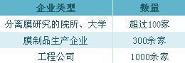 图表3.中国膜企业数量规模(单位:家)