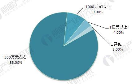 图表4.膜企业产值规模区间分布(单位:%)