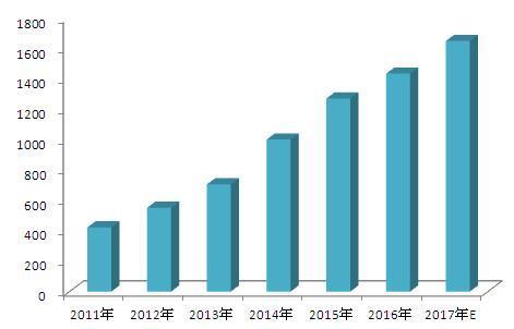 图表5.2011~2017年中国膜产业市场规模情况(单位:亿元)