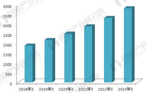 图表6.2018~2023年中国膜产业市场规模预测(单位:亿元)