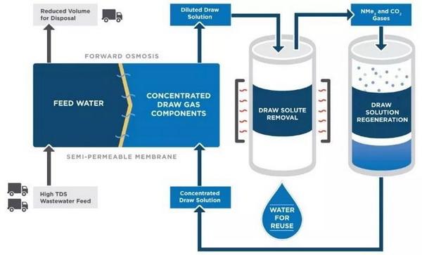 污水万博manbetx电脑客户端下载行业再生水回用膜技术的发展历程及未来走向