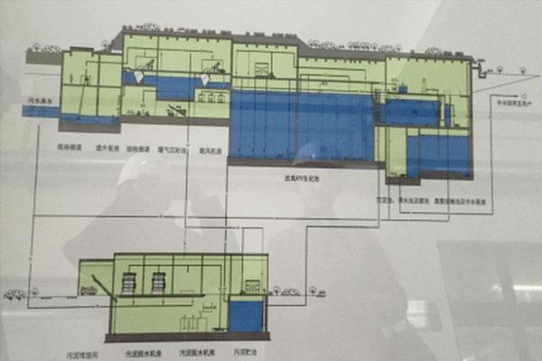 稻香湖再生水厂工艺流程图