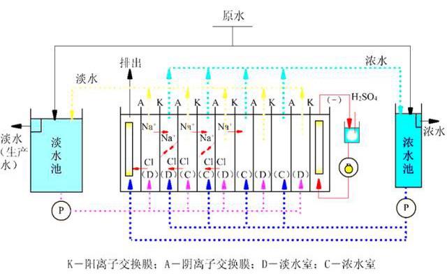 据浙江蓝极膜技术有限公司微信公众平台2018年5月23日讯 膜是具有选择性分离功能的材料。利用膜的选择性分离实现料液的不同组分的分离、纯化、浓缩的过程称作膜分离。它与传统过滤的不同在于膜可以在分子范围内进行分离,并且这过程是一种物理过程,不需发生相的变化和添加助剂。膜的孔径一般为微米级,依据其孔径的不同(或称为截留分子量),可将膜分为微滤膜、超滤膜、纳滤膜和反渗透膜,根据材料的不同可分为无机膜和有机膜,无机膜主要还只有微滤级别的膜,主要是陶瓷膜和金属膜。有机膜是由高分子材料做成的,如醋酸纤维素、芳香族