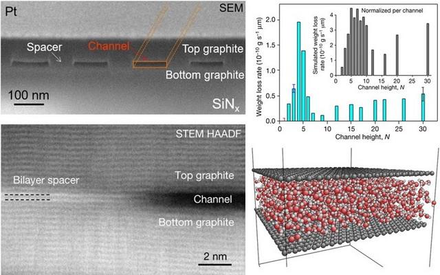 石墨烯纳米通道;实验及模拟中观测到的纳米尺度水传输的尺寸效应;分子模拟中水在该纳米通道中的流动
