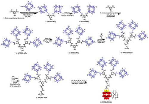 石墨烯形成松散和不稳定的二维蜂巢结构的原因是,120°夹角的平面sp2