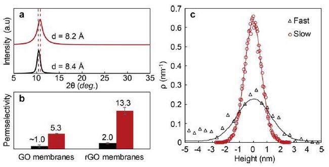 据纳米功能材料微信公众平台2018年10月15日讯 近年来,GO作为新一代膜材料,可以应用于海水淡化、脱盐,水净化,气体和离子分离等方向,这归因于单层氧化石墨烯(SLGO)具有原子级的厚度和高化学稳定性,片层上带有亲水的含氧官能团,有利于分子在其中的传输。因此,GO膜作为一种新型膜材料引起了越来越多的研究。很多课题组针对如何获得超薄(<100nm)的、分子筛性能优异的GO膜提出了方案,但目前为止,只有相对较厚的膜具有可靠和精确的筛分性能。南卡罗来纳大学化学工程与催化可再生燃料中心的Miao Yu(音译