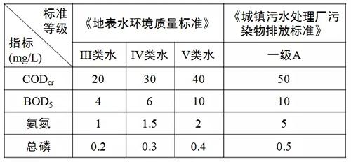"""国标""""一级A""""到地表水""""Ⅳ类""""MBR技术最具竞争潜力"""