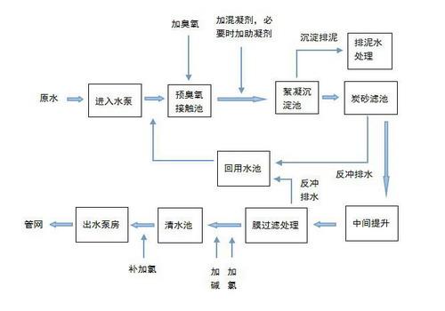 自来水处理工艺流程图